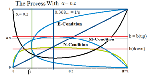 The Process With α=0.2