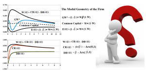 Figure 5: The Modal Geometry of the Firm