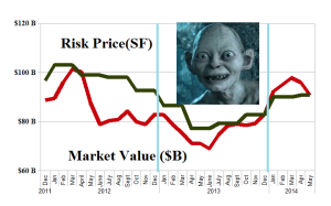 (B)(N) Against All Odds - Risk Price Chart - May 2014