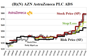 (B)(N) AZN AstraZeneca PLC ADS - May 2014