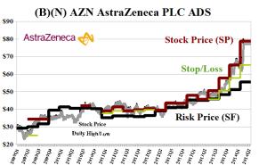 (B)(N) AZN AstraZeneca PLC ADS - May 2014
