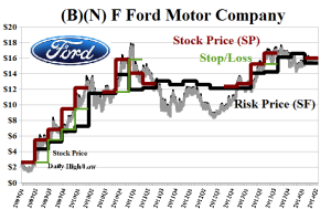 (B)(N) F Ford Motor Company