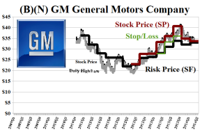 (B)(N) GM General Motors Company