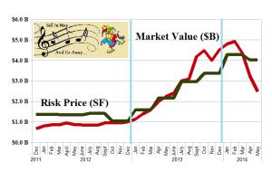 (B)(N) NASDAQ Small-Caps Rolling Down The Rim - Risk Price Chart - May 2014