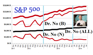 (B)(N) S&P 500 Dr No (ALL) - Risk Price Chart - May 2014