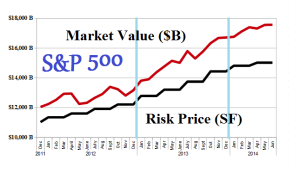 (B)(N) S&P 500 The Market - Risk Price Chart - June 2014