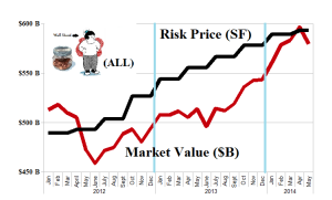 (B)(N) S&P TSX Completion The Small-Cap Guy (ALL) - Risk Price Chart - May 2014