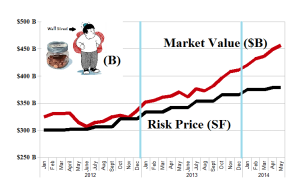 (B)(N) S&P TSX Completion The Small-Cap Guy (B) - Risk Price Chart - May 2014