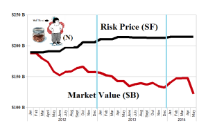 (B)(N) S&P TSX Completion The Small-Cap Guy (N) - Risk Price Chart - May 2014