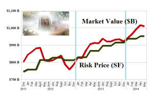 (B)(N) Technology Angst - Risk Price Chart - May 2014