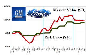 (B)(N) The New Auto America - Risk Price Chart - May 2014