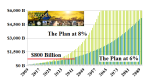 Figure 3: The Plan at 6% and 8%