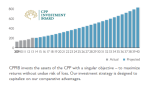 Figure 1: The CPPIB Pensionnaires