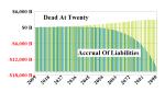 Figure 4: Dead in Twenty Years At 10%