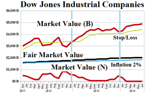 Figure 1: (B)(N) Dow Jones Industrial Companies - Risk Price Chart - June 2014