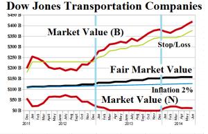Figure 2: (B)(N) Dow Jones Transportation Companies - Risk Price Chart - June 2014