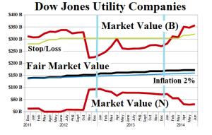 Figure 3: (B)(N) Dow Jones Utility Companies - Risk Price Chart - June 2014