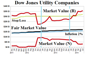 Figure 3: (B)(N) Dow Jones Utility Companies - Risk Price Chart - June 2014