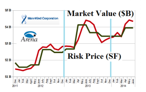 (B)(N) MannKind and The Belviq Chronicles - Risk Price Chart - June 2014