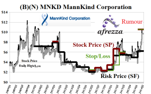 (B)(N) MNKD MannKind Corporation
