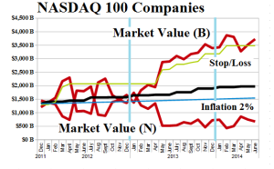 (B)(N) NASDAQ 100 Companies  - Risk Price Chart - June 2014