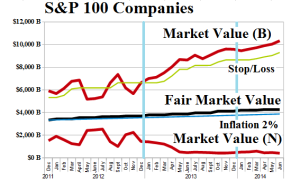 (B)(N) S&P 100 Companies - Risk Price Chart - June 2014