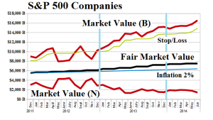(B)(N) S&P 500 Companies - Risk Price Chart - June 2014
