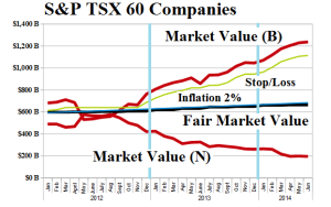 (B)(N) S&P TSX 60 Companies - Risk Price Chart - June 2014