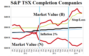 (B)(N) S&P TSX Completion Companies - Risk Price Chart - June 2014