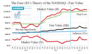 (B)(N) The Easy (EC) Theory of the NASDAQ - Fair Value - June 2014