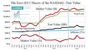 (B)(N) The Easy (EC) Theory of the NASDAQ - Fair Value - June 2014