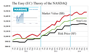 (B)(N) The Easy (EC) Theory of the NASDAQ - Risk Price Chart - June 2014