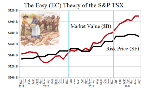 (B)(N) The Easy (EC) Theory of the S&P TSX - Risk Price Chart - June 2014