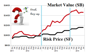 (B)(N) The Losers - Risk Price Chart - June 2014