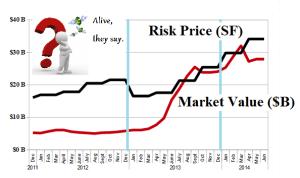 (B)(N) The Winners - Risk Price Chart - June 2014