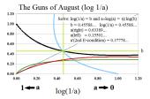 Company D The Guns of August log(1 a)
