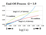 Figure 3.3: End Of Process at (1,0) Log Scale