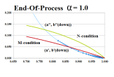 Figure 3.1: End Of Process at (1,0)