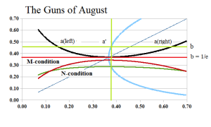 Figure 3: Company D The Guns of August