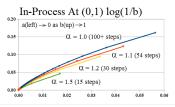 Figure E-Covergence (0,1) Log Scale (b)
