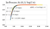 Figure 5: E-Convergence (0,1) Log Scale (a)