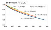 Figure 2: E-Convergence (0,1)