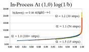 Figure E-Convergence (1,0) Log Scale (b)
