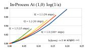 Figure 7: E-Convergence (1,0) Log Scale (a)