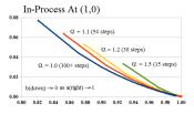 Figure 4: E-Convergence (1,0)