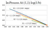 Figure E-Covergence (1,1) Log Scale (b)