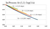 Figure E-Covergence (1,1) Log Scale