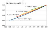 Figure E-Covergence (1,1)