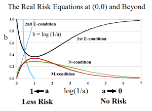 Figure 3: The Real Risk Equations