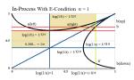 Figure 1: System Dynamicsα =1